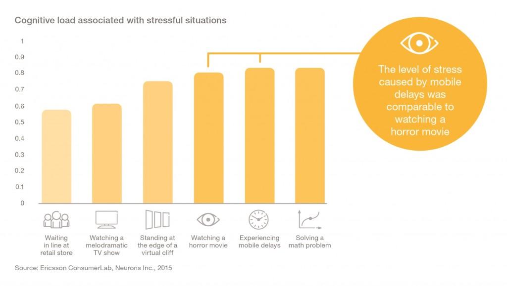 Ericsson Mobility Report, MWC 2016: Pauzele în redarea conținutului video-la fel de stresante ca urmărirea unui film horror