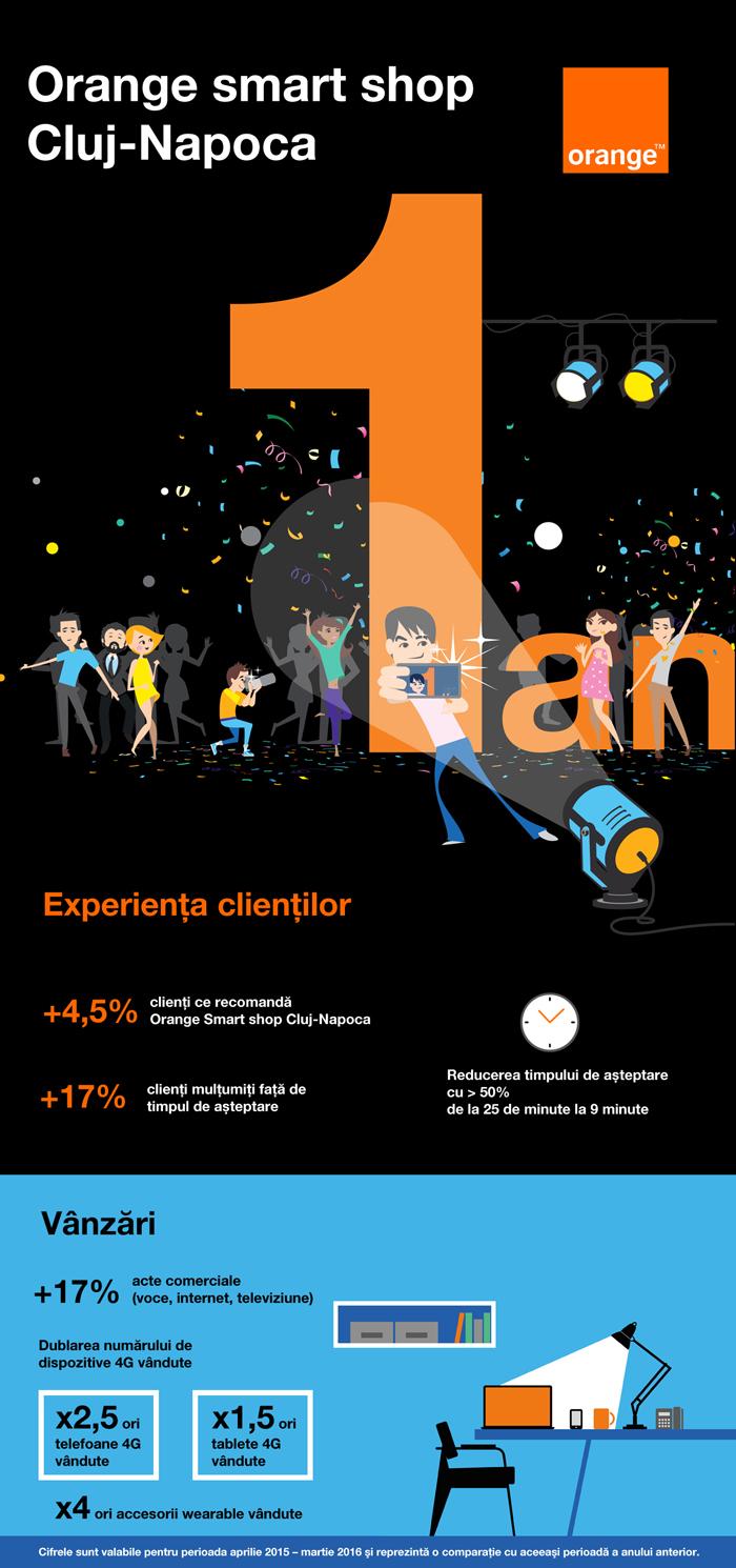 Orange smart shop Cluj-Napoca anunță dublarea numărului de dispozitive 4G vândute